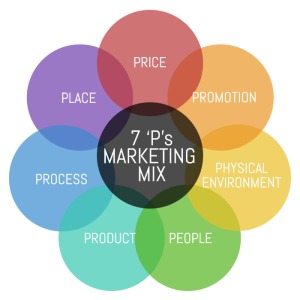 7ps-marketing1